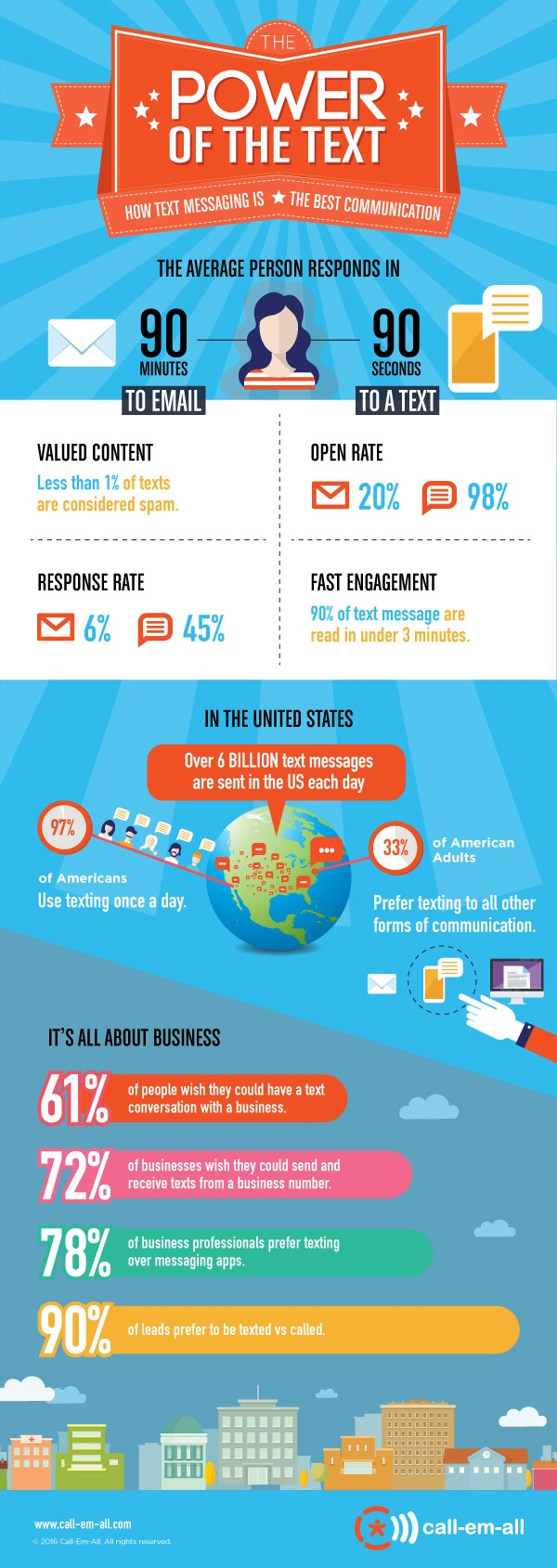 power of texting infographic
